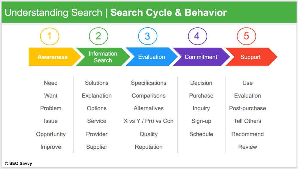 consumer search cycle