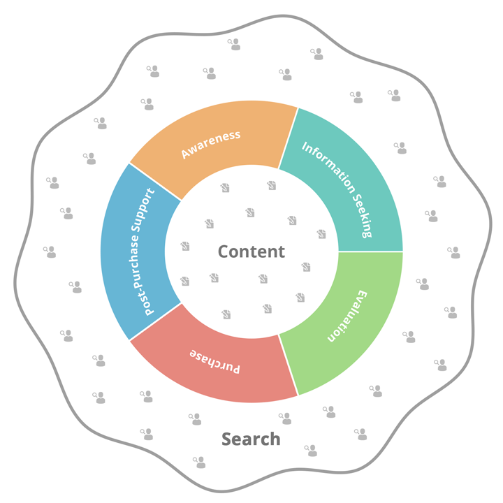 content search cycle