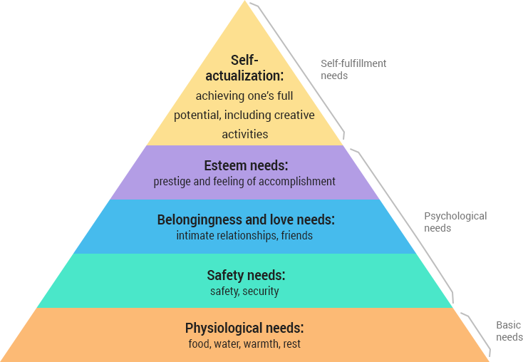 hierarchy of needs diagram